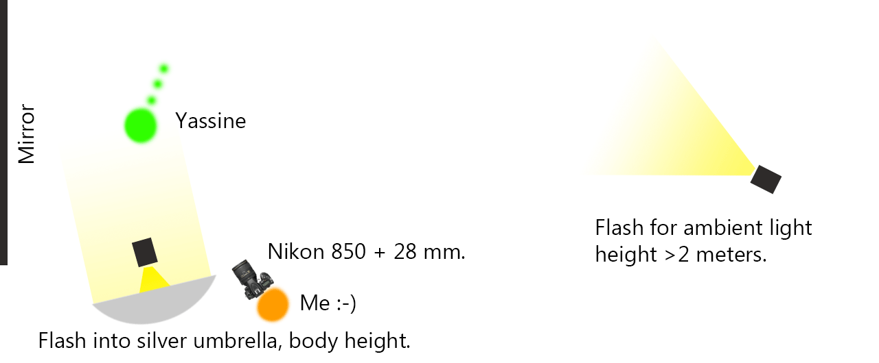Lighting diagram for the photoshoot.